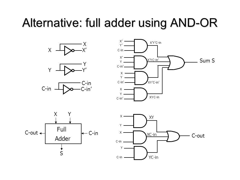 Alternative: full adder using AND-OR