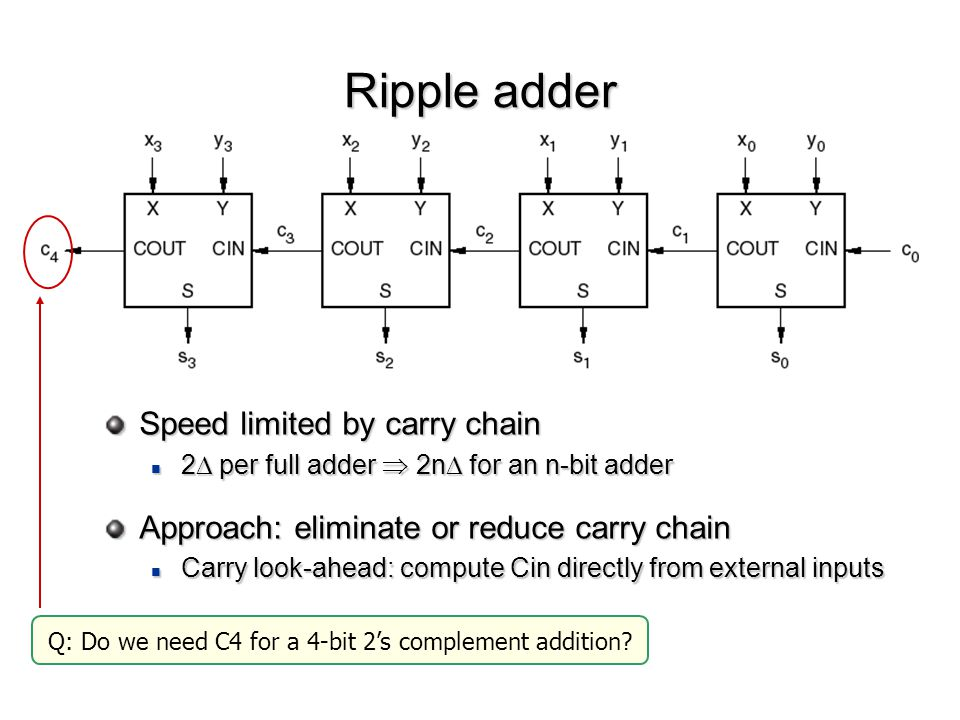 Q: Do we need C4 for a 4-bit 2's complement addition