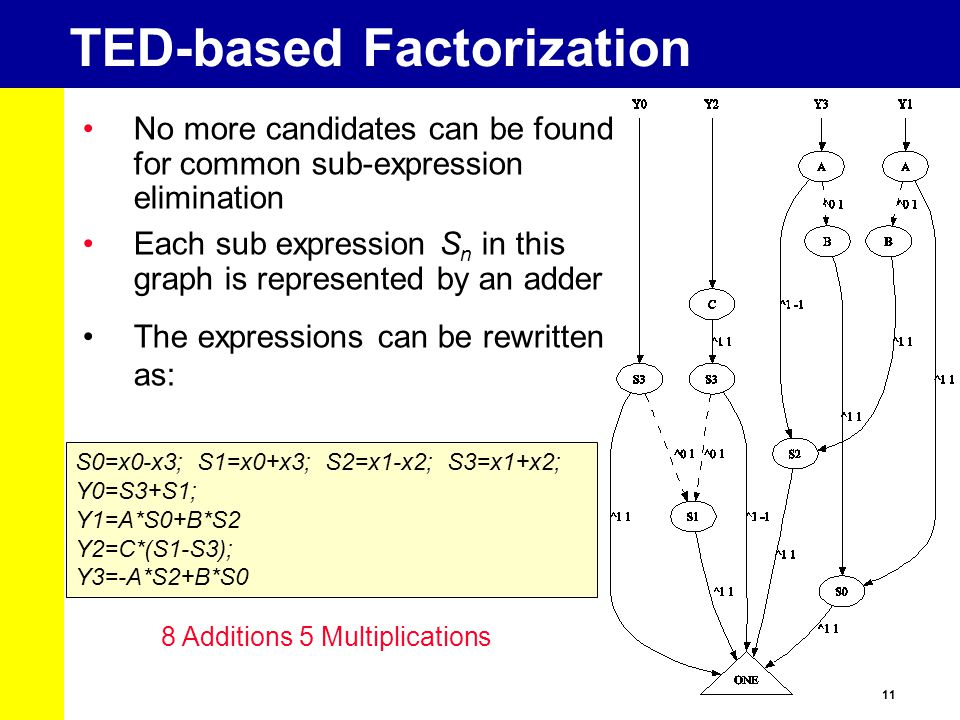TED-based Factorization
