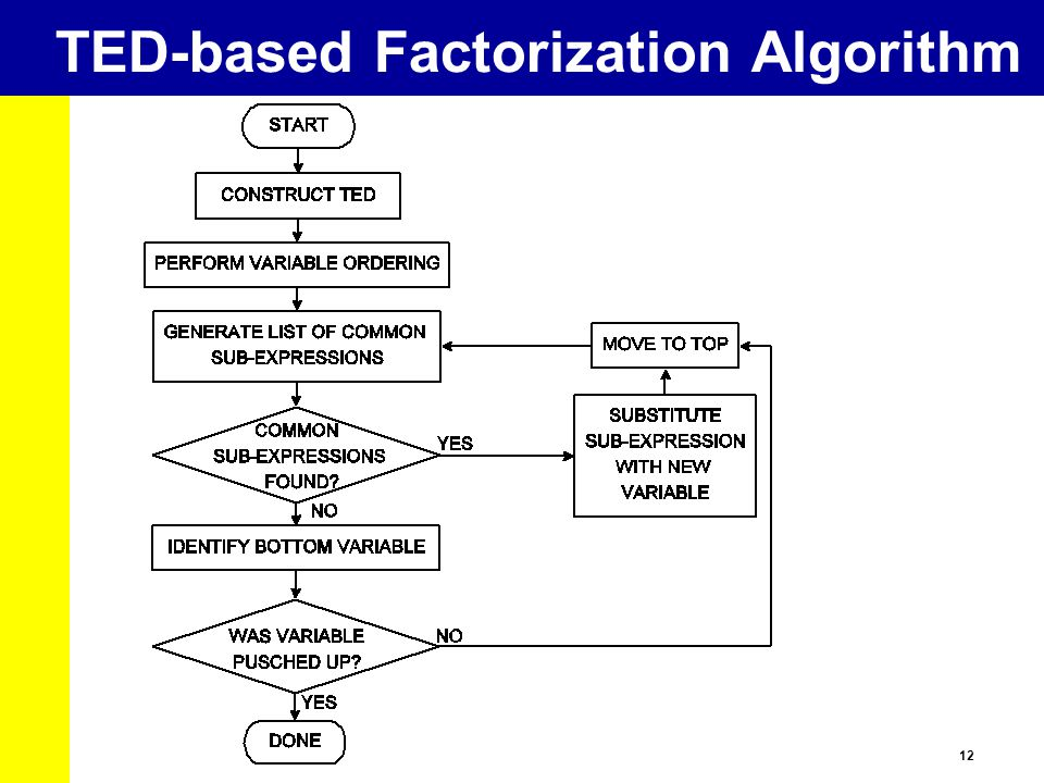 TED-based Factorization Algorithm