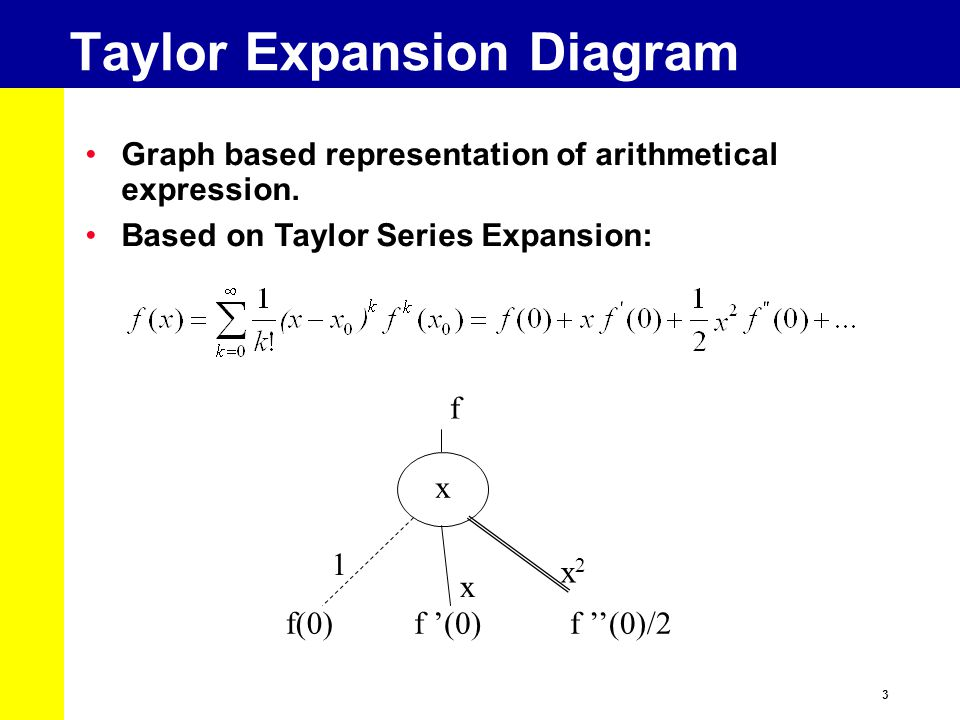 Taylor Expansion Diagram