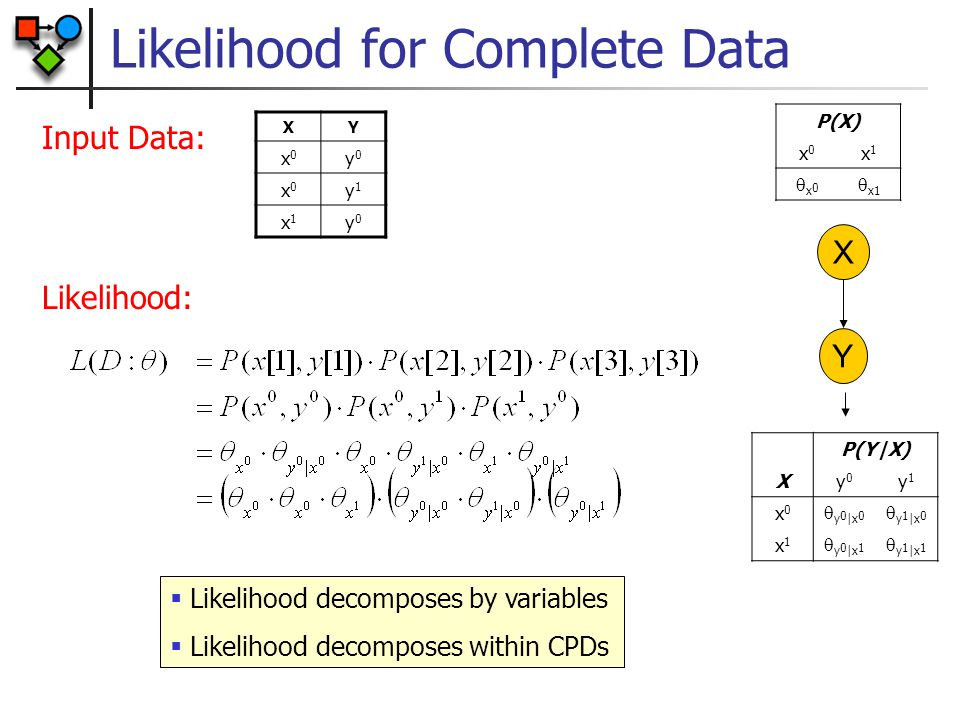 Likelihood for Complete Data