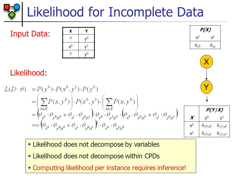 Likelihood for Incomplete Data