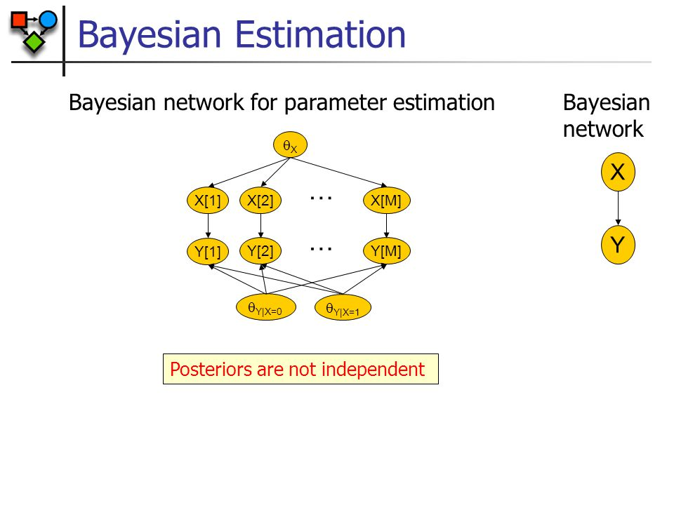 Bayesian Estimation … … Bayesian network for parameter estimation
