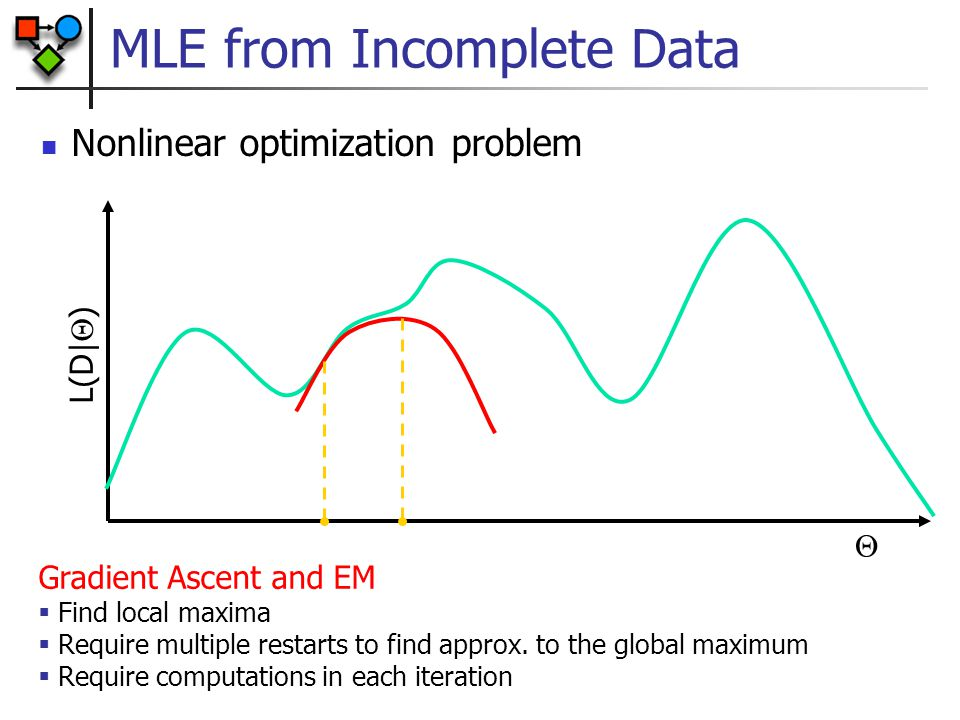 MLE from Incomplete Data