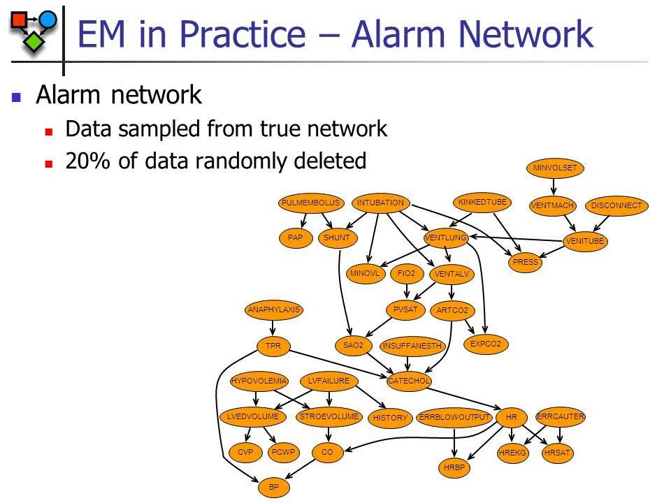 EM in Practice – Alarm Network