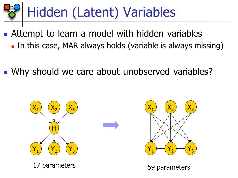 Hidden (Latent) Variables