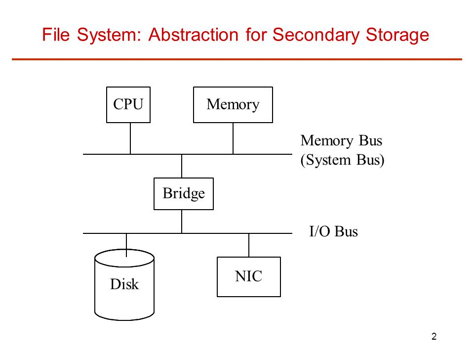 File System: Abstraction for Secondary Storage