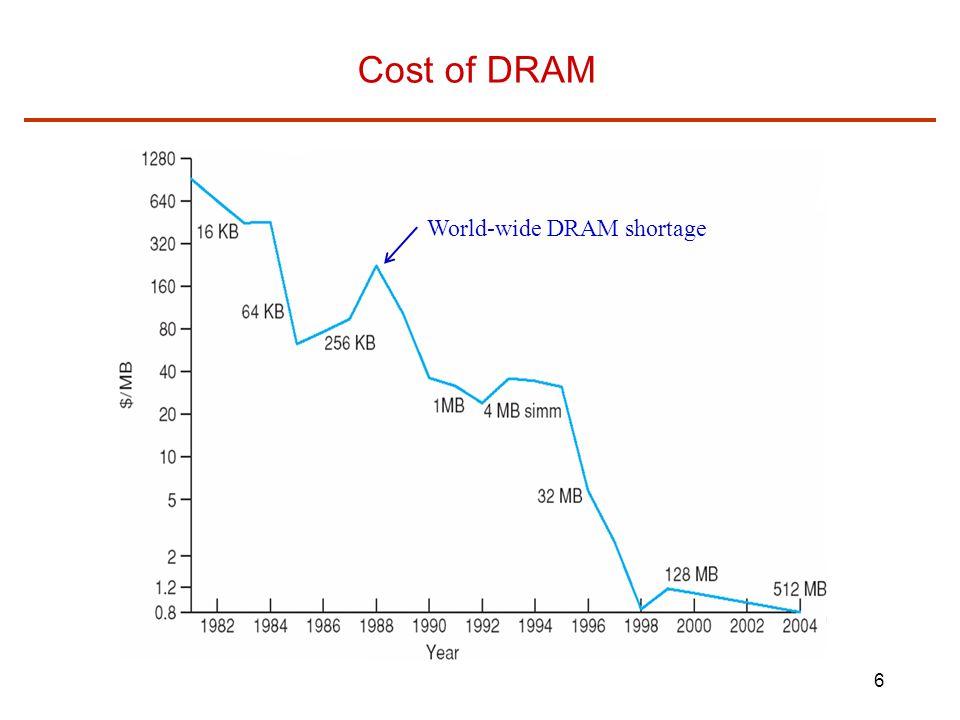 Cost of DRAM World-wide DRAM shortage
