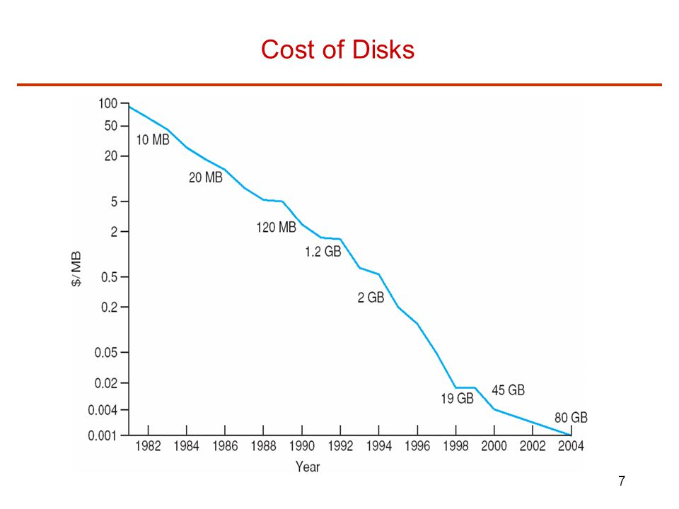 Cost of Disks