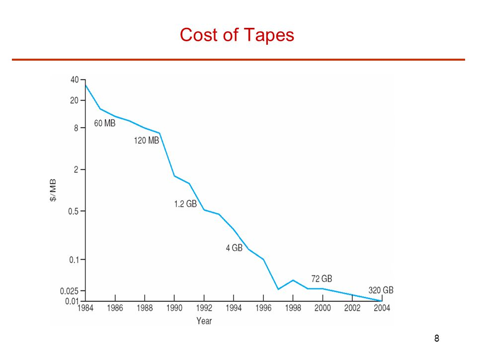 Cost of Tapes