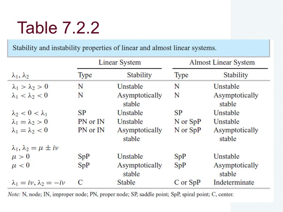 Table 7.2.2