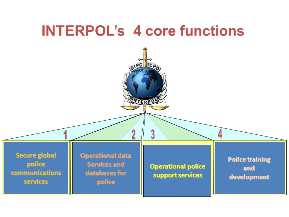 INTERPOL's 4 core functions