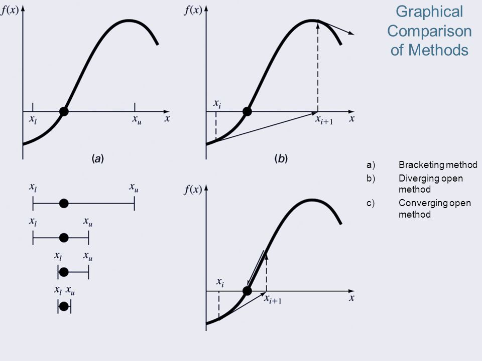 Graphical Comparison of Methods