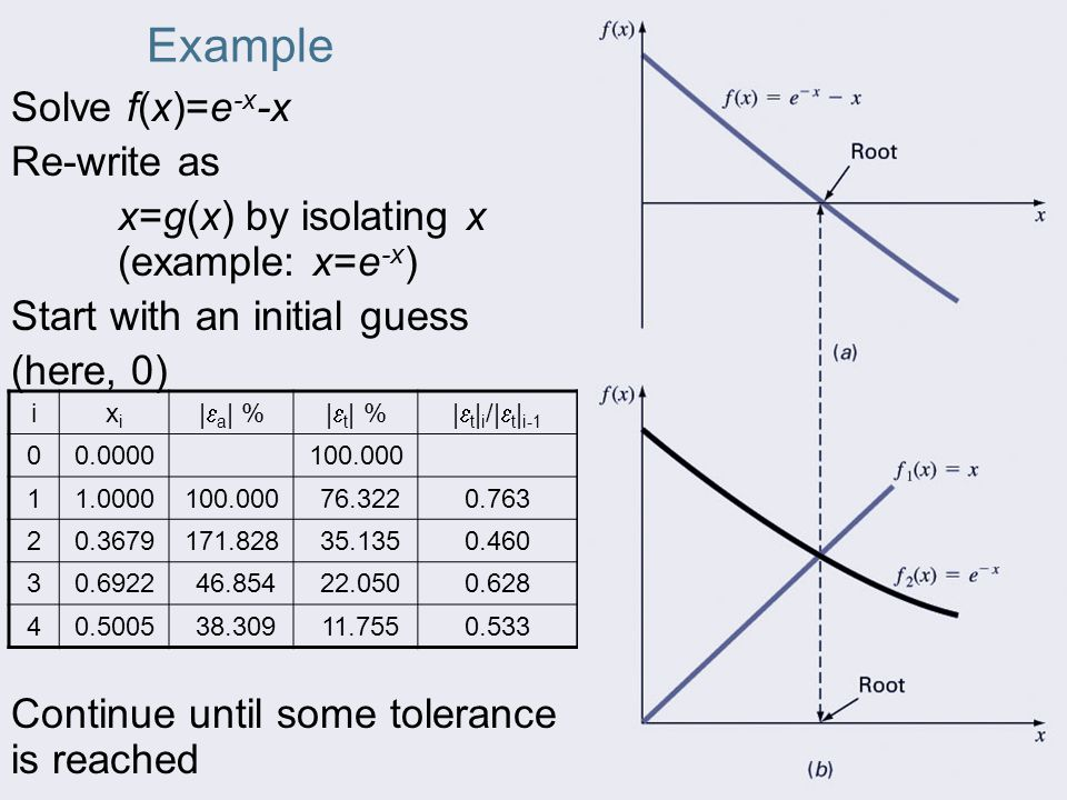 Example Solve f(x)=e-x-x Re-write as
