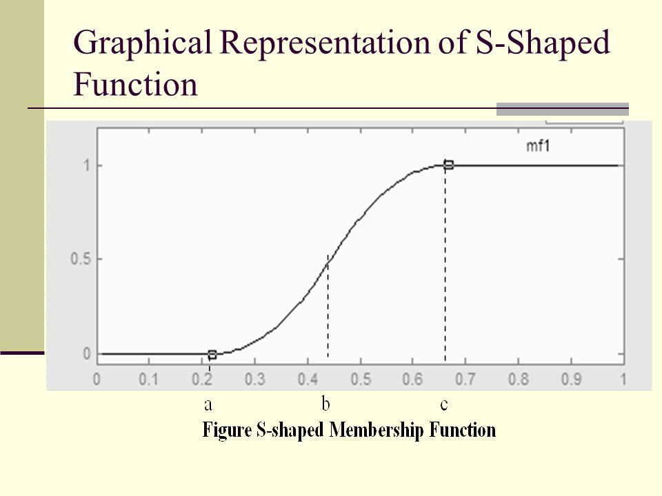 Graphical Representation of S-Shaped Function