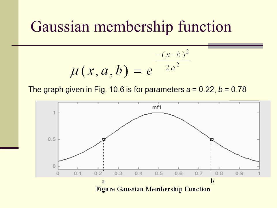 Gaussian membership function