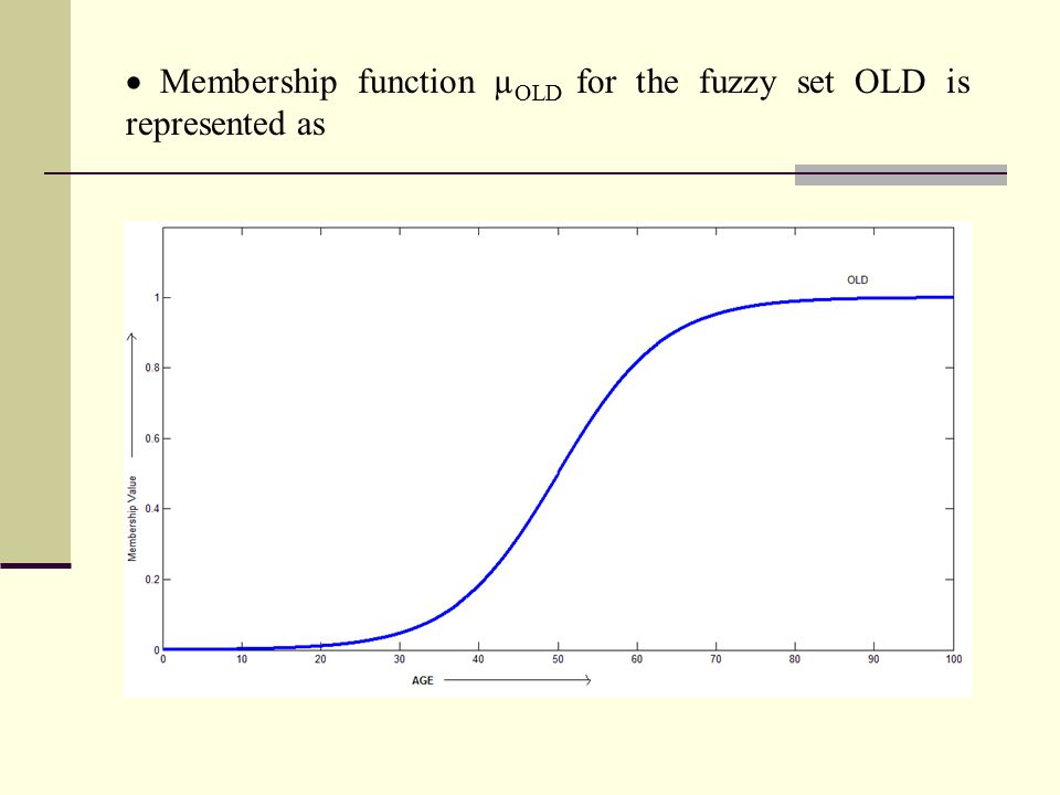 Membership function µOLD for the fuzzy set OLD is represented as