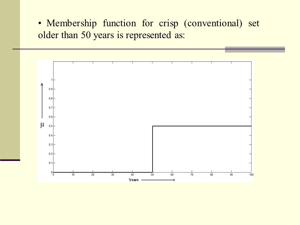 Membership function for crisp (conventional) set older than 50 years is represented as: