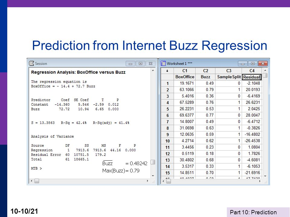 Prediction from Internet Buzz Regression