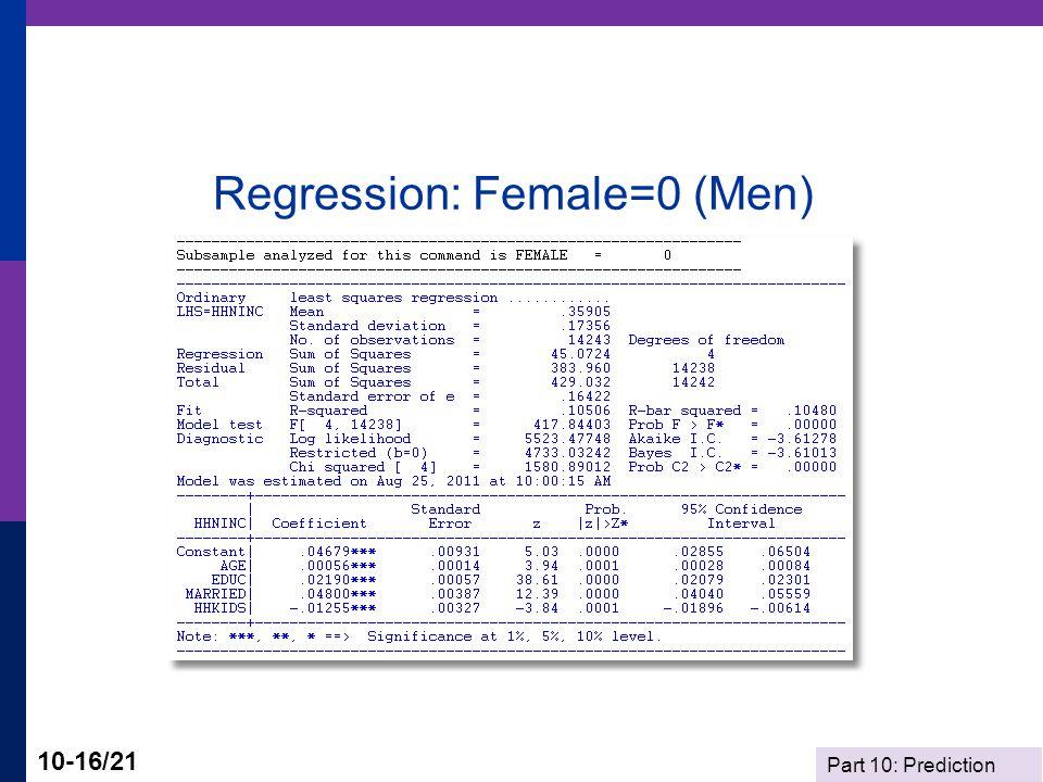 Regression: Female=0 (Men)