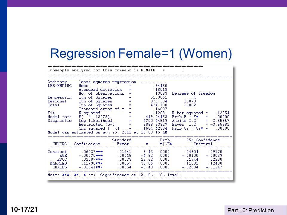 Regression Female=1 (Women)