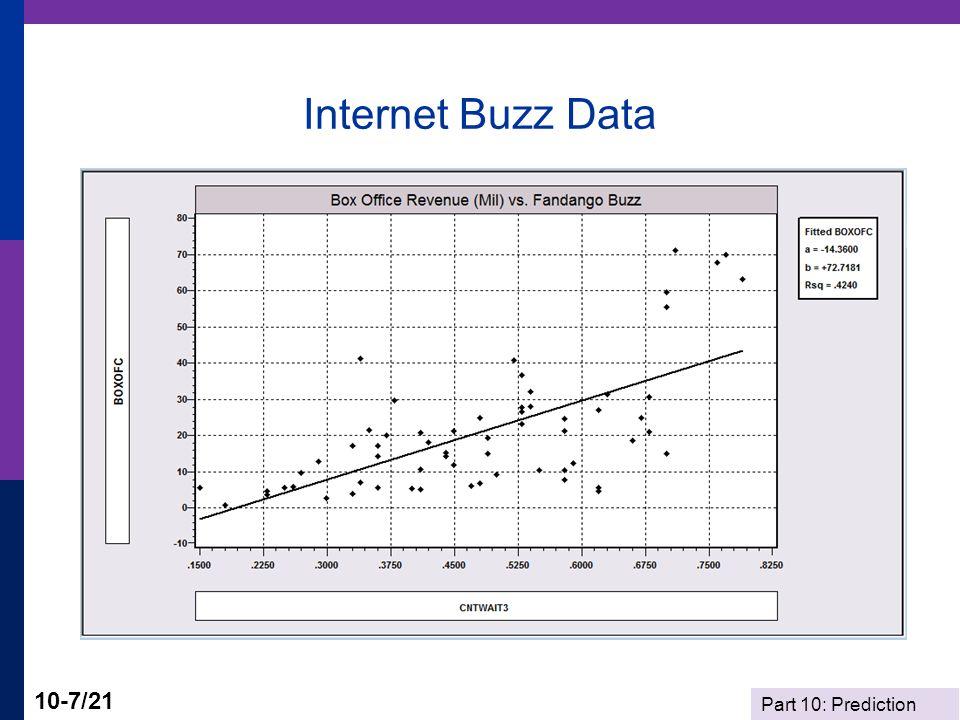 Internet Buzz Data