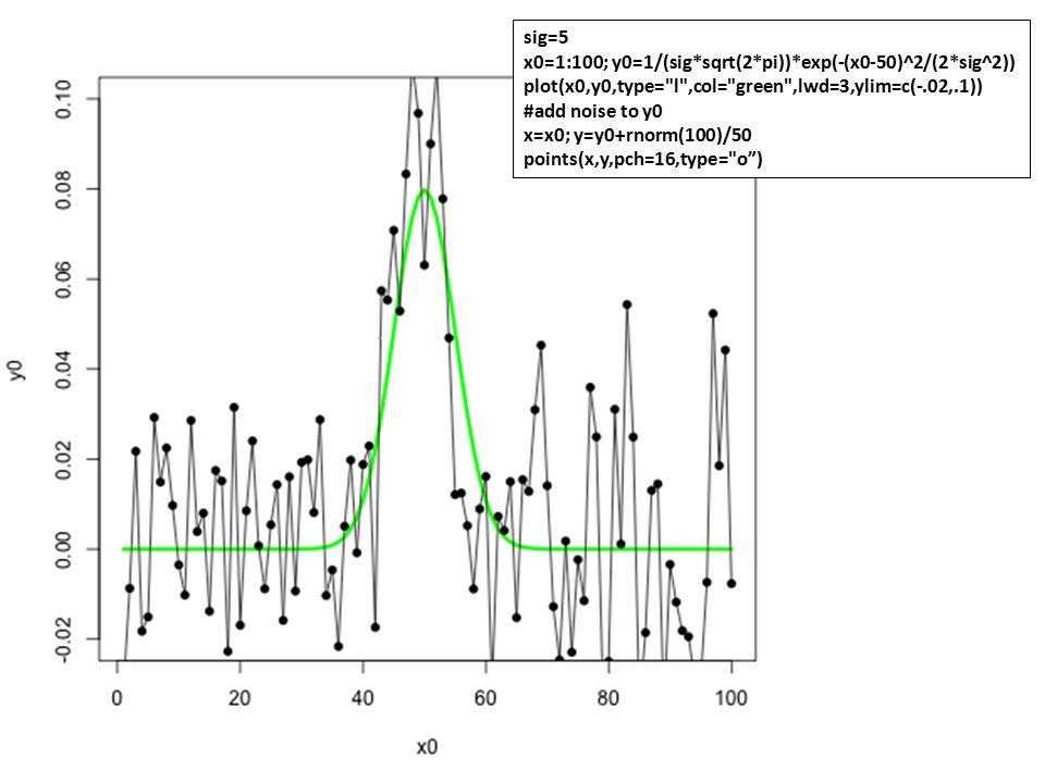 sig=5 x0=1:100; y0=1/(sig*sqrt(2*pi))*exp(-(x0-50)^2/(2*sig^2)) plot(x0,y0,type= l ,col= green ,lwd=3,ylim=c(-.02,.1))