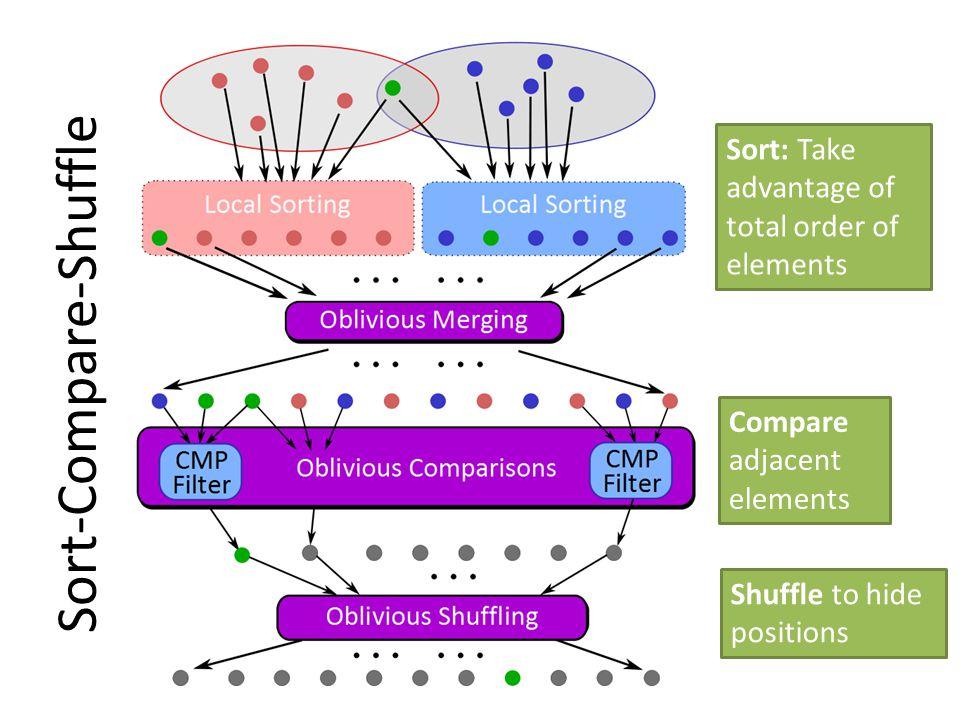 Sort-Compare-Shuffle