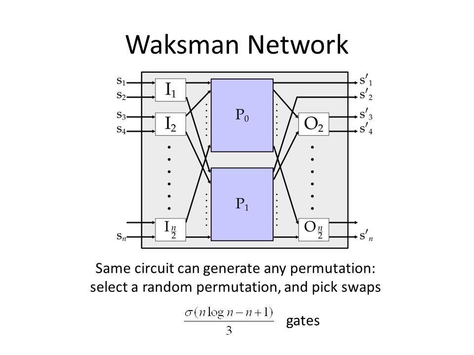Waksman Network Same circuit can generate any permutation: