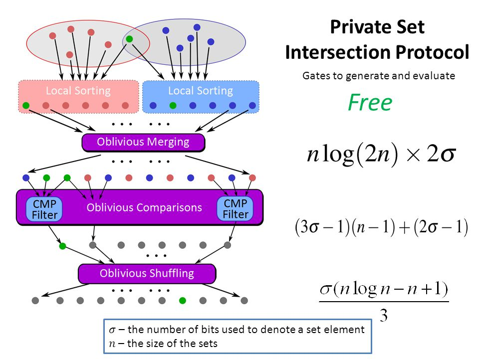 Private Set Intersection Protocol