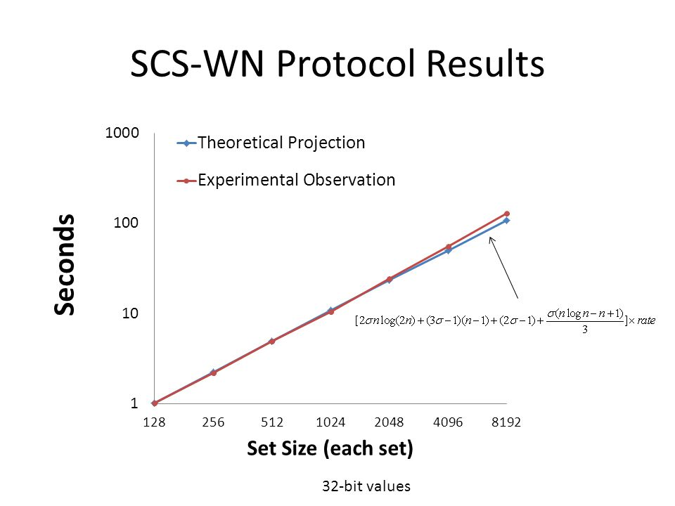 SCS-WN Protocol Results