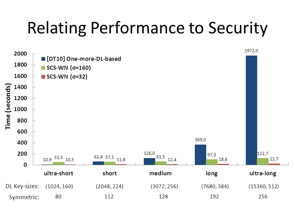 Relating Performance to Security