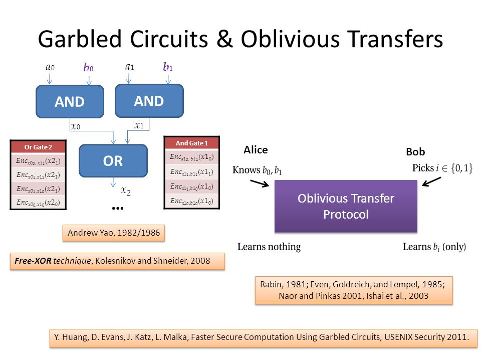 Garbled Circuits & Oblivious Transfers