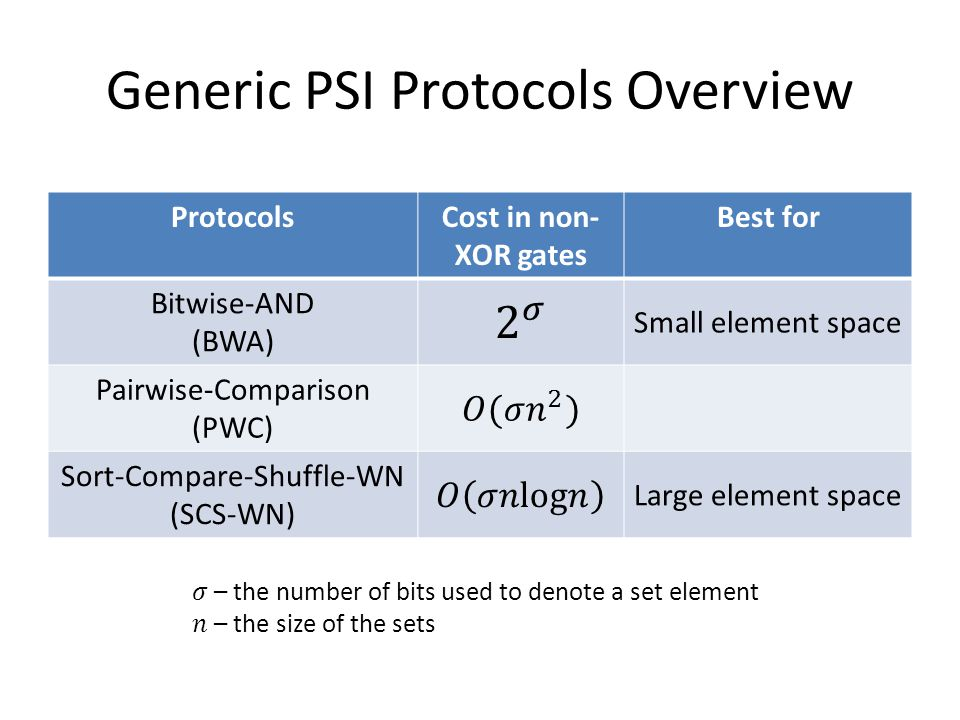 Generic PSI Protocols Overview