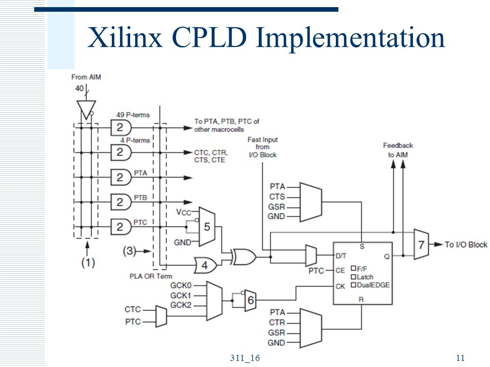 Xilinx CPLD Implementation