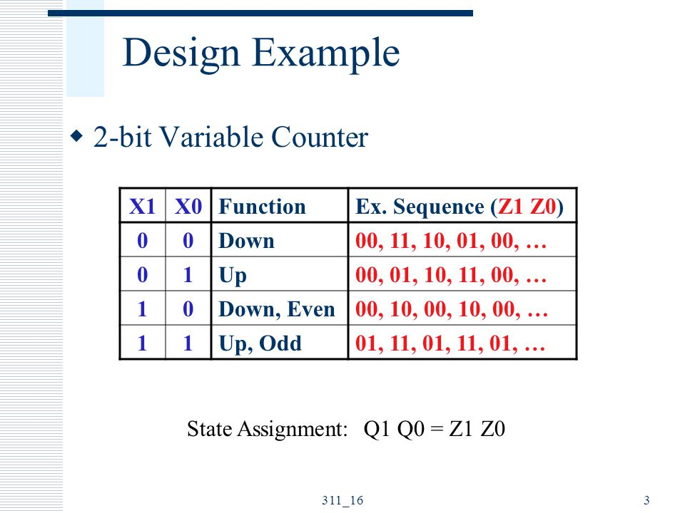 Design Example 2-bit Variable Counter X1 X0 Function