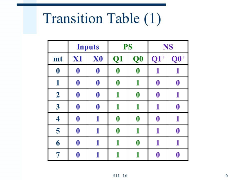Transition Table (1) Inputs PS NS mt X1 X0 Q1 Q0 Q1+ Q0+ 1 2 3 4 5 6 7