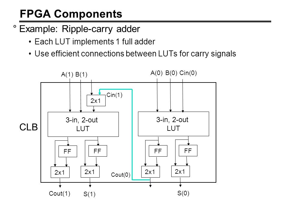 FPGA Components Example: Ripple-carry adder CLB