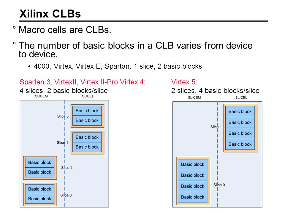 Xilinx CLBs Macro cells are CLBs.