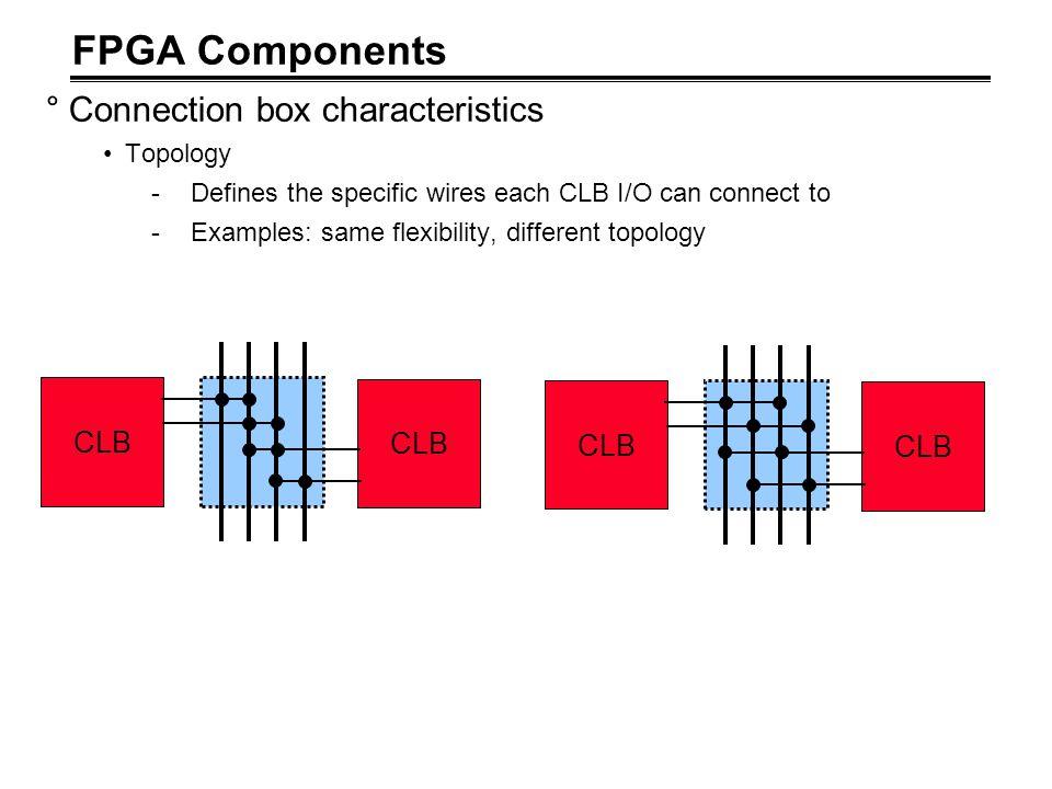 FPGA Components Connection box characteristics CLB CLB CLB CLB