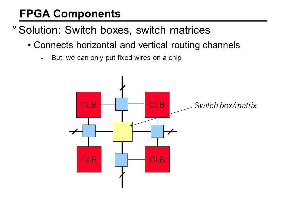 Solution: Switch boxes, switch matrices