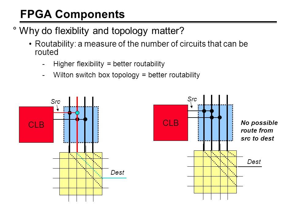 FPGA Components Why do flexiblity and topology matter