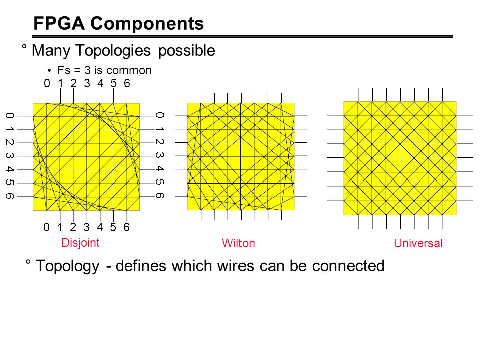 FPGA Components Many Topologies possible