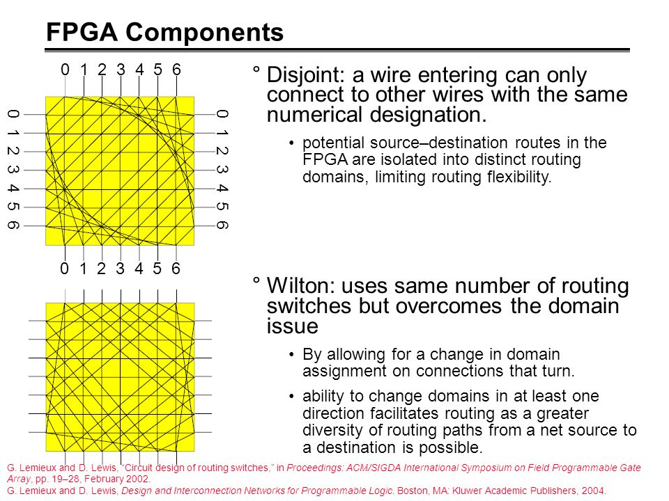 FPGA Components 0 1 2 3 4 5 6. Disjoint: a wire entering can only connect to other wires with the same numerical designation.