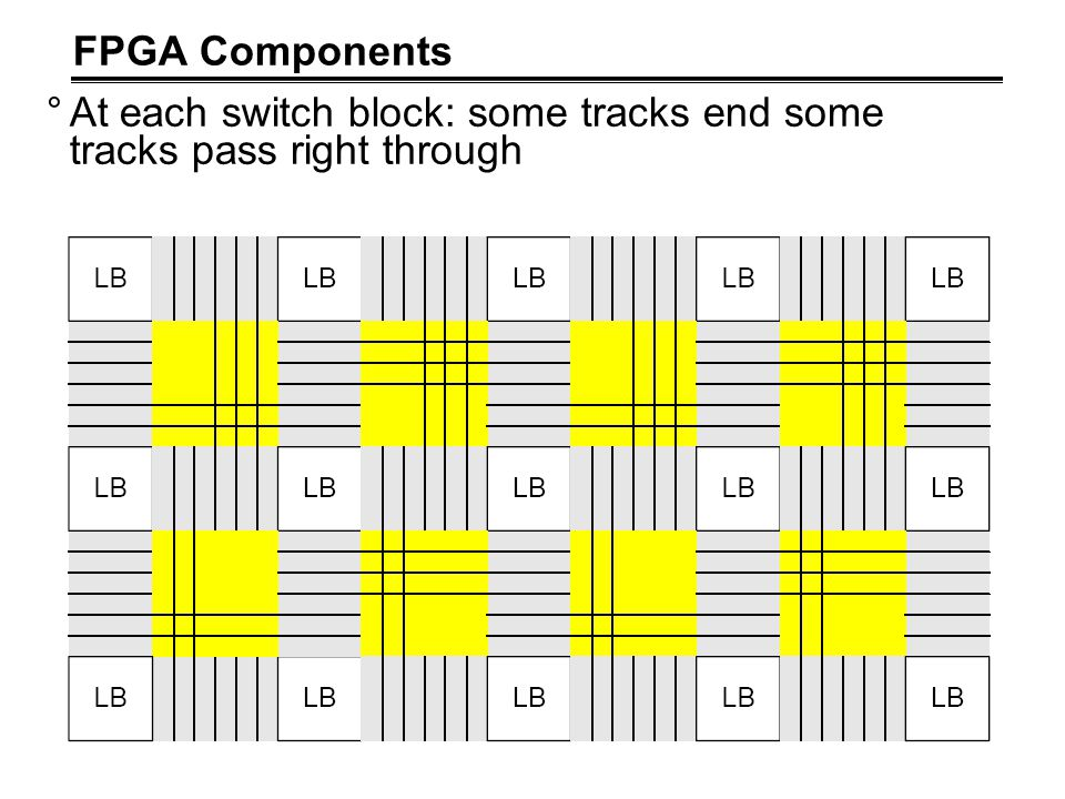 FPGA Components At each switch block: some tracks end some tracks pass right through
