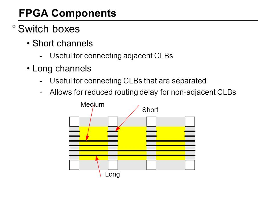 FPGA Components Switch boxes Short channels Long channels