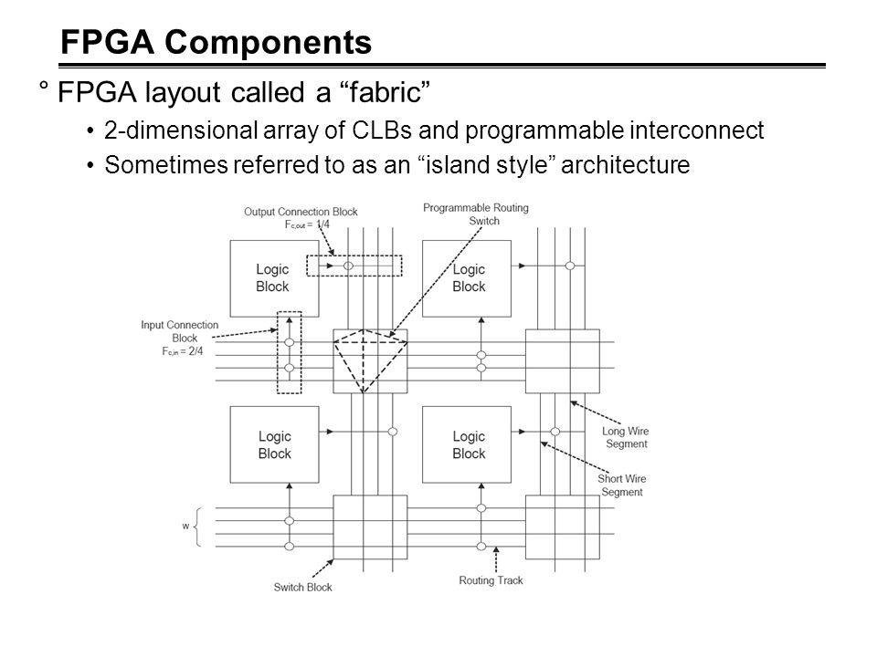 FPGA Components FPGA layout called a fabric