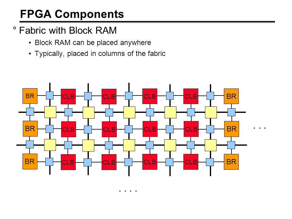 FPGA Components Fabric with Block RAM . . . . . . .