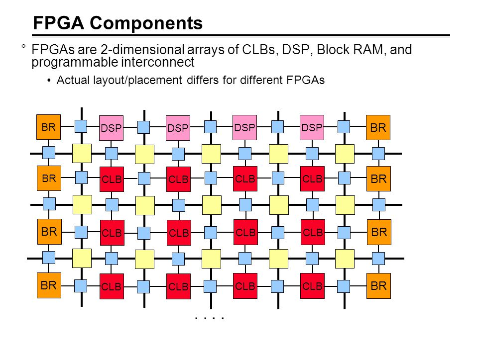 FPGA Components FPGAs are 2-dimensional arrays of CLBs, DSP, Block RAM, and programmable interconnect.